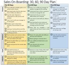 First 90 Day Plan Template | ... plan and it helps you stay ...