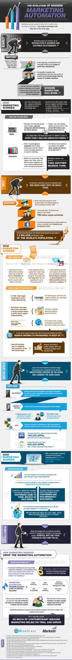 How the Evolution of Modern Marketing Is Changing B2B #Marketing [Infographic] #IMU @Hubspot