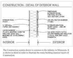 Proper Knee Wall Insulation | Info-501: Installation of Cavity ...