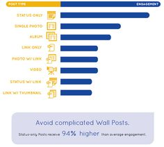 What posts rank highest with fan engagement using social media