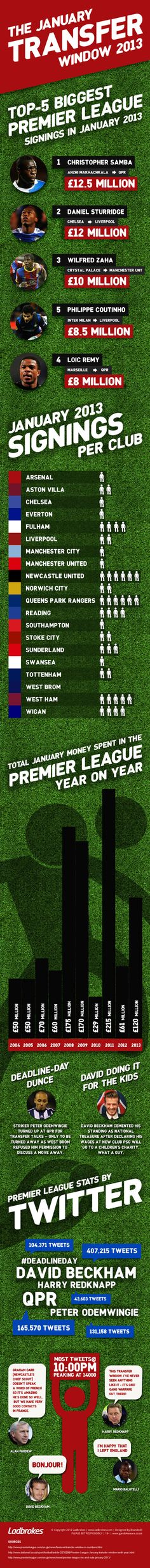 A neat round-up of the January transfer window #PremierLeague #football #soccer
