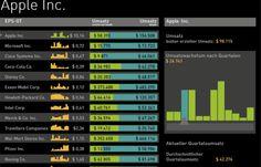 Apple quarterly revenue data - a FINANCE BASE Product