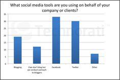 Según un estudio de Technorati, la mayoría de los bloggers usa Facebook y Twitter para acercarse a sus lectores. #tecnologia