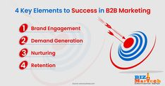 4 Key Elements to Success in B2B Marketing  #fromwhereistand #wahm #entrepreneur #smallbusiness #socialmedia #socialmediamarketing #network #networkmarketing #success #goals #beyourself #advertise #contentmarketing #Digitalmarketing #SEO #blogging #marketing #branding #marketingtips #marketingstrategy #startup #b2bmarketing #brand #brandengagement #nurturing #retention