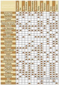Jakie przyprawy z czym mieszać - ściągawka