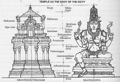 body is resemblance of temple
