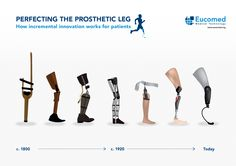 How innovation has perfected the prosthetic leg for the last 200+ years.