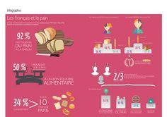 Infographie réalisée par Aemic d'après l'étude les Français et le pain commanditée par la FEB, le Cifap, la CSFL, le Syfab et le Syndicat de la panification croustillante et moelleuse.