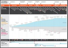 Experience Maps - Create Incredible User Experiences