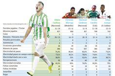 Los futbolistas con mejores resultados en los clubes colombianos  http://www.eltiempo.com/multimedia/infografias/cuadro-comparativo-de-volantes-colombianos/14650355