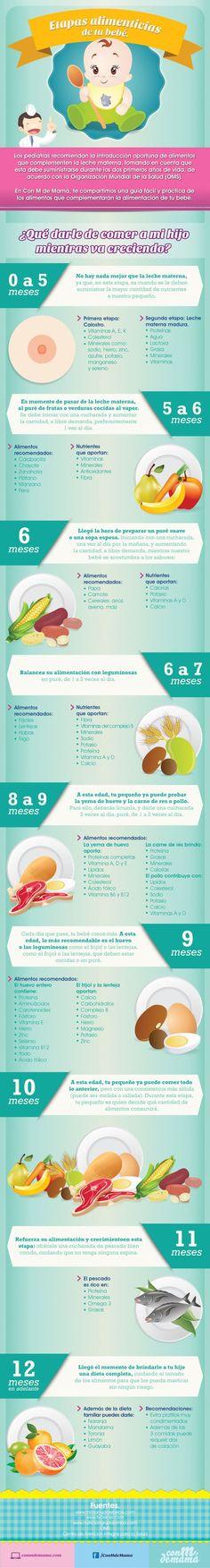 Todo lo que debes saber sobre la alimentación de tu bebé ;)