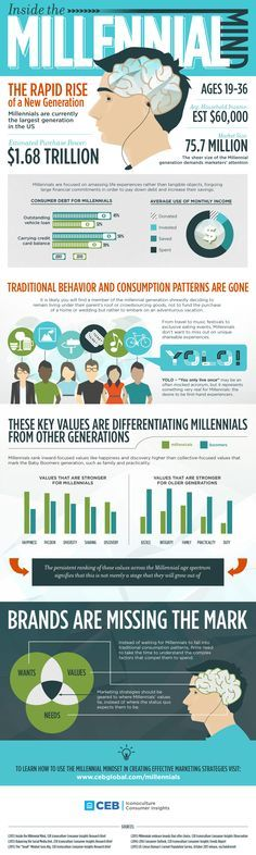 Inside the Millennial Mind: The Do's & Don'ts of Marketing to this Powerful Generation