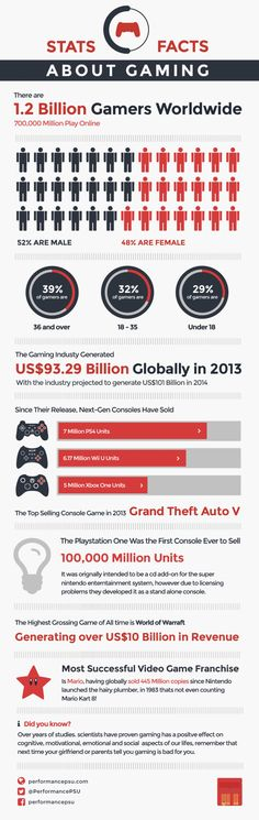 Infographic Ideas infographic video games : Video game industry, The o'jays and Casual on Pinterest