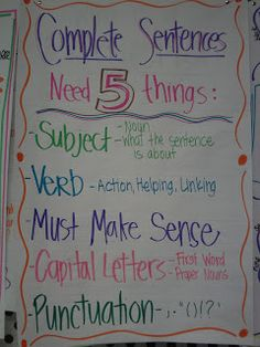 Speak in complete sentences when appropriate. Complete sentences - good visual to have in room. A lot of my high schoolers come to me at elementary reading and writing levels, so this will be helpful! Sentence Anchor Chart, Writing Anchor Charts, Sentence Writing, Writing Sentences, Grammar Anchor Charts, Parts Of A Sentence, Writing Complete Sentences, Writing Lessons, Teaching Writing
