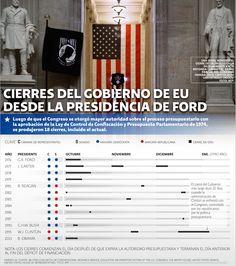 Cierres del gobierno de EU desde la presidencia de Ford | El Economista