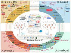 Marketing Data Technology Vendors