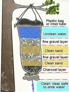 Water Filter with a plastic bag - 17 Basic Wilderness Survival Skills Everyone Should Know