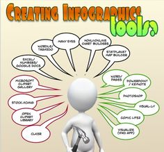 Excellent Tips and Tools to Create Infographics for Your Classroom from Educational Technology and Mobile Learning.