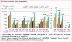 UK is leading EC market based on per head value.