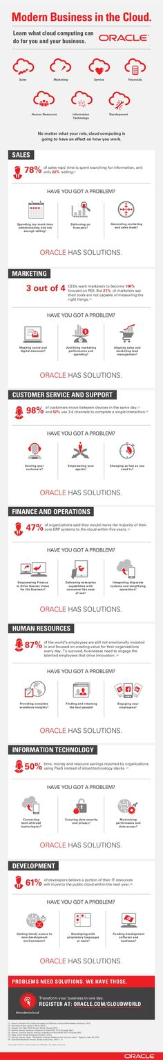 Modern Business in the Cloud