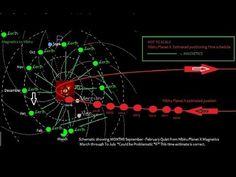 Nibiru Planet X Revealing and Tracking the elusive Annunaki Nibiru Mystery Planet X - YouTube