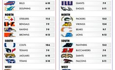 Your Official 2016-2017 Projected NFL Standings
