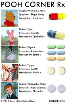 Did you know that these charactors from Winny The Pooh are all dealing with mental health disorders?
