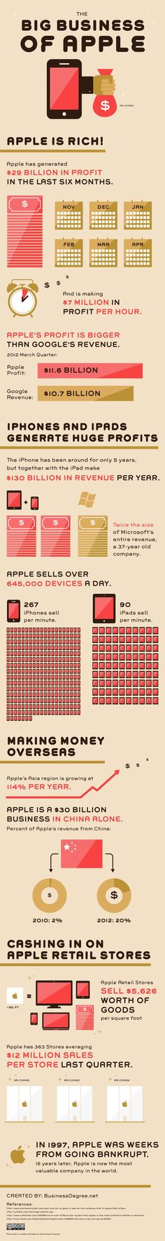 Apple is a $30 billion business in China alone~ wow