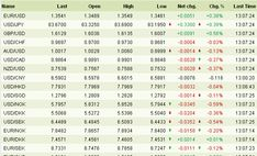 Forex Live Rates Of Currencies
