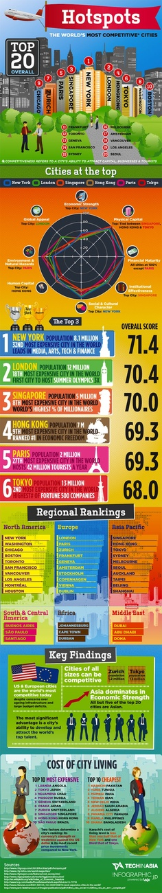 THE WORLD'S MOST COMPETITIVE CITIES