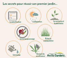Les erreurs de jardinage   Arctic Gardens Potager Garden, Plantation, Permaculture, Afin, Voici, New York, Horticulture, Industrial, Illustrations