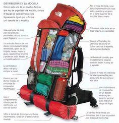 Organización de la mochila para los viajes.