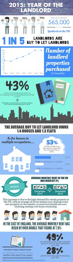 Is 2015 the year of the landlord?This infographic has all the stats on landlords and rental properties! Life Insurance Calculator, Life Insurance Rates, Life Insurance For Seniors, Life Insurance Premium, Whole Life Insurance, Life Insurance Companies, Landlord Insurance, Professional House Cleaning