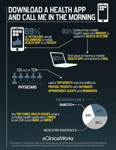 Infografía: Los médicos prescriben más Aplicaciones de Salud