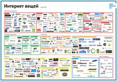 Internet of things map (spring 2014) on Behance