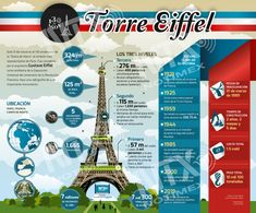 Este domingo se conmemora el 130 aniversario de la #DamaDeHierro, el símbolo más representativo de París, Francia.  En nuestra #InfografíaNTX conoce todos los detalles de la #TorreEiffel. Gustave Eiffel, Centenario, Good To Know, Fun Facts, Infographic, Architecture, World, Day, Travel