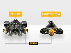Renault pioneered the use of turbocharger technology in F1. Here's a comparison with its 1980 1.5-litre V6 turbo. (Credit: Renault Sport...