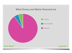 What Donnie and Marie Osmond are