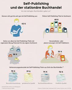 Self-Publishinung und der stationäre Buchhandel Self Publishing