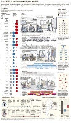 Comparativa metodologías Waldorf vs Montessori vs tradicional: Infografía