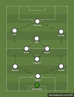Real Madrid (3-1-5-1) - Football tactics and formations - ShareMyTactics.com