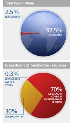 UN-Water Statistics - Water Resources