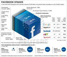 Facebook Stakes - 페이스북의 지분 구조 [인포그래픽] (저커버그가 28.4%)