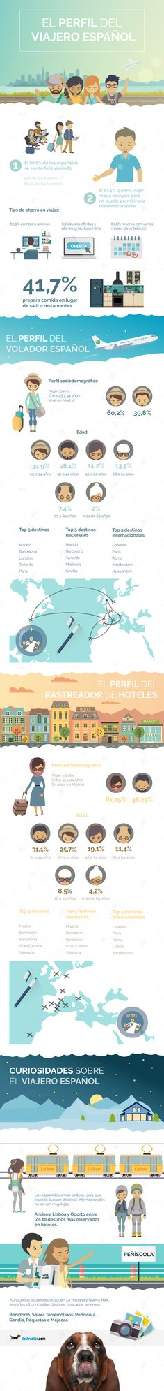 infografia-perfil-del-viajero