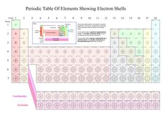 http://mrwolfrey.weebly.com/uploads/2/5/8/9/25894419/pt_electron_shells.png