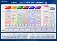 Microsoft Dynamics Sure Step Methodology- cem business solutions
