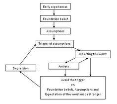 Graph illustrating how low self-esteem occurs