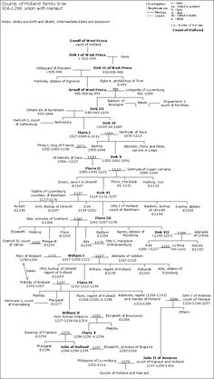 Counts of Holland family tree 916-1299 union with Hainaut