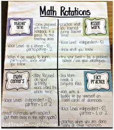 Math Rotations Anchor Chart - just change the names to Math facts, At your desk, Teachers choice, & Hands on