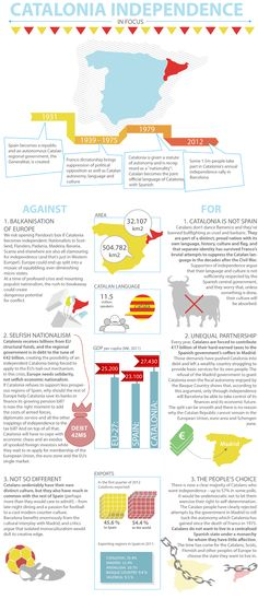 The infographic presents key milestones in the history of Catalonia as well as arguments for and against Catalonia's independence - Debating Europe